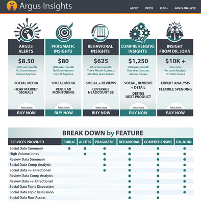 Graphics & Website Design: Argus Insights